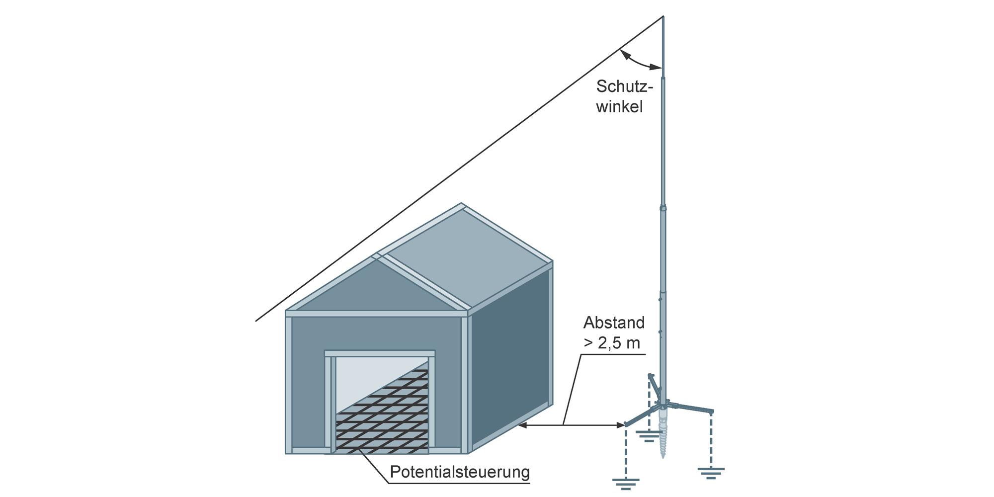 Hervorragend Blitzschutz von Schutzhütten - VDE|ABB GY98